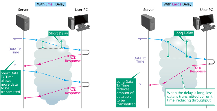 (2) Case with large transmission delays due to transmission devices, such as switch, router, etc., in end-to-end communications path