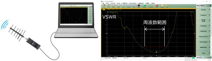 アンテナのVSWR測定、周波数測定に最適な1ポートVNA