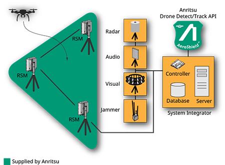 AeroShield integrator