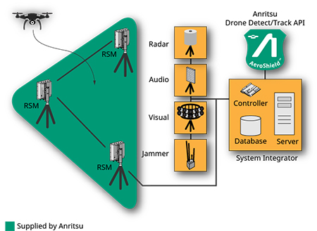 AeroShield integrator