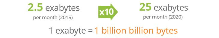5G Data Growth