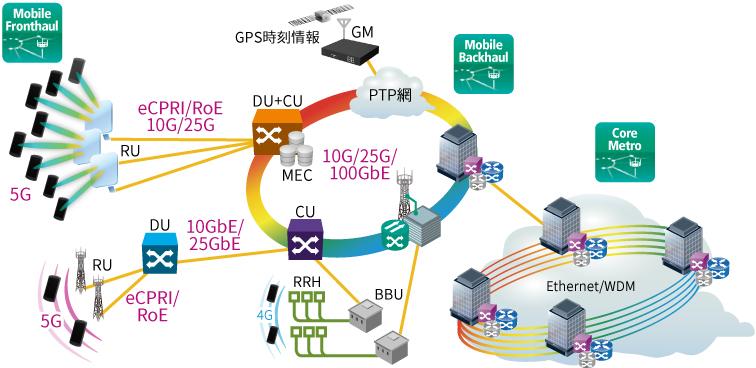 5G モバイルネットワーク