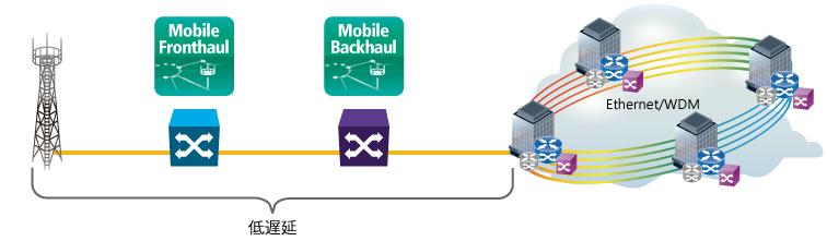 5Gモバイルネットワークの遅延測定