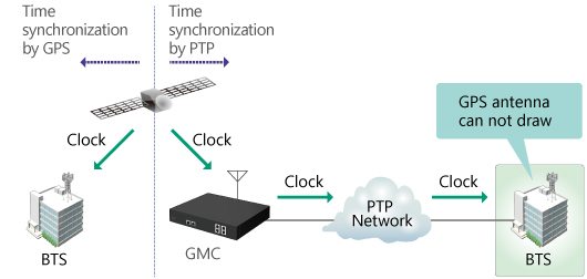 5G Mobile Network Time Synchronization Measurements (PTP)