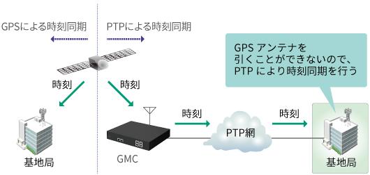 5Gモバイルネットワークの時刻同期測定(PTP)