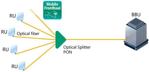 5G Mobile Network PON Measurements