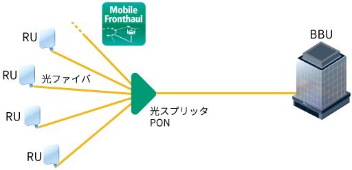 5G モバイルネットワーク PON測定