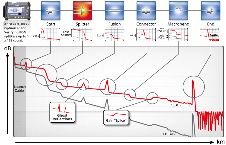 OTDR Measurement Waveform