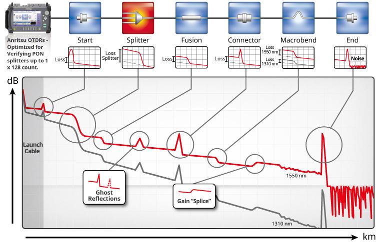 OTDR測定波形