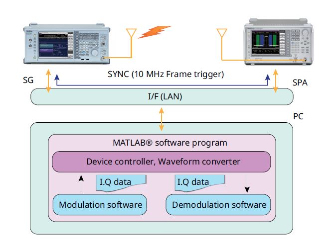 5G New Waveform Analysis Environment