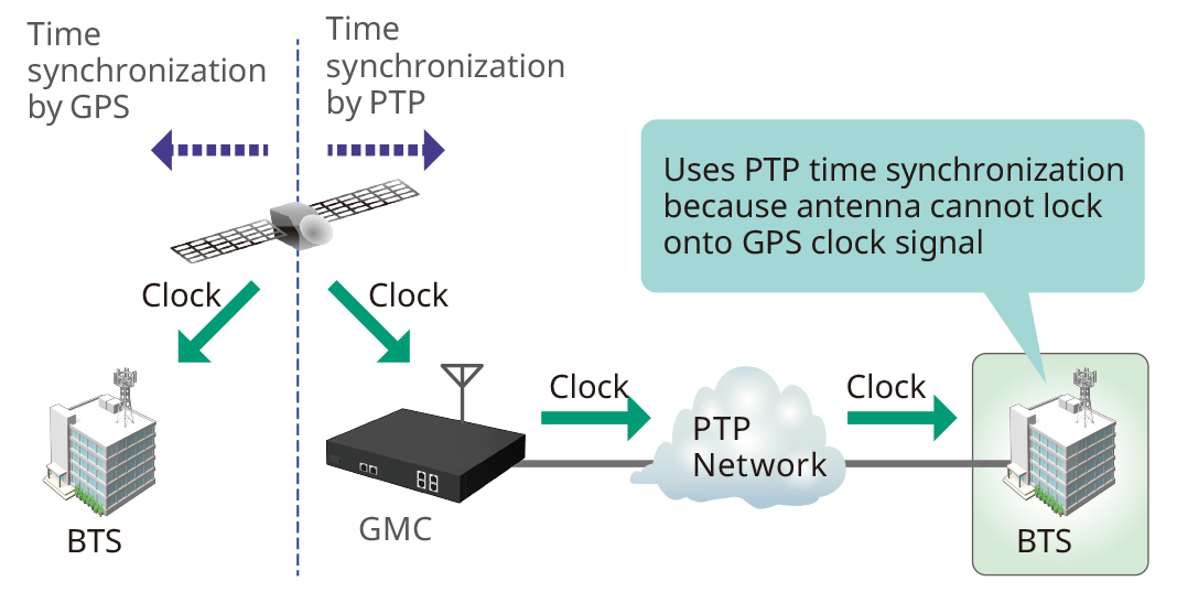 5G Mobile Network Time Synchronization Measurements (PTP)