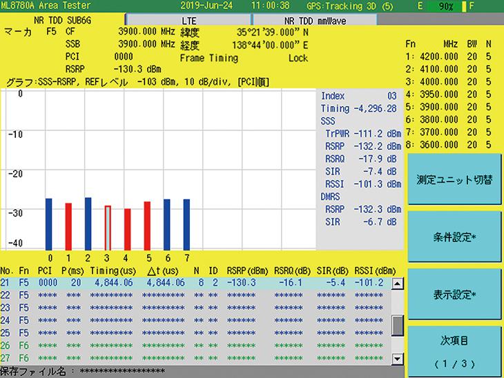 ML8780Aエリアテスタ、基地局測定例