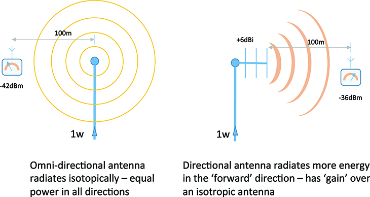 Base Station Testing: Effective Isotropic Radiated Power (EIRP)