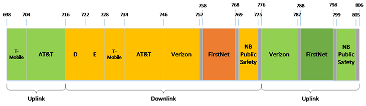 Firstnet Technology - Lower and Upper 700 MHz Bands