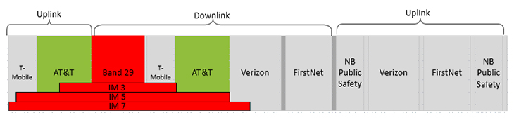 FirstNet Technology - AT&T Band 29 PIM Generation
