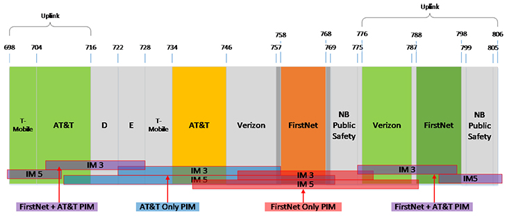 FirstNet PIM Generation
