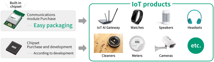 How to develop IoT device