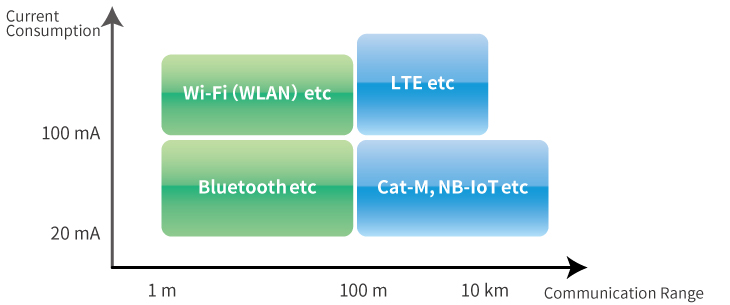 Specification of IoT wireless communication Standards