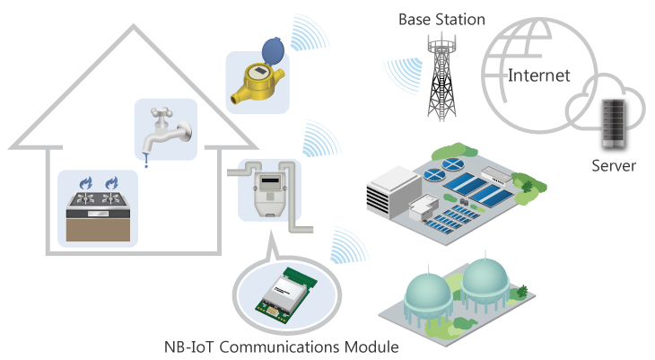NB-IoT Service Examples