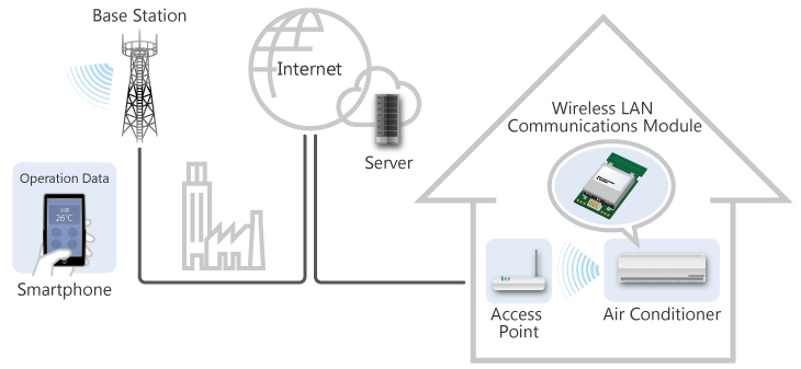 WLAN Service Examples