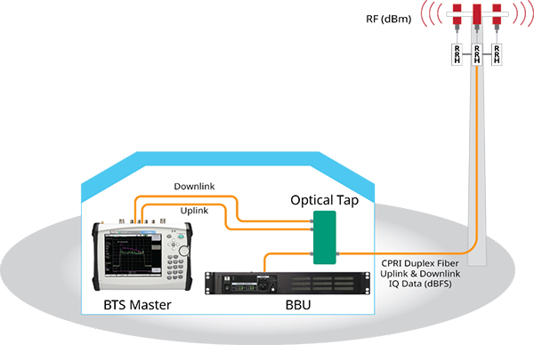 Diagram of PIM downlink uplink