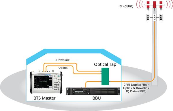 Diagram of PIM downlink uplink