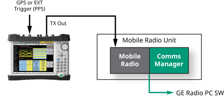 PTC ACSES Bench Testing Mobile Radio Block Diagram