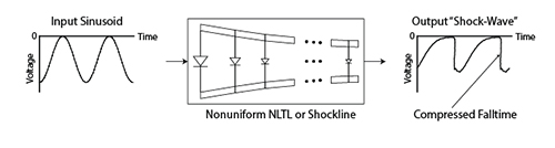 Shockline Nonlinear Transmission Line