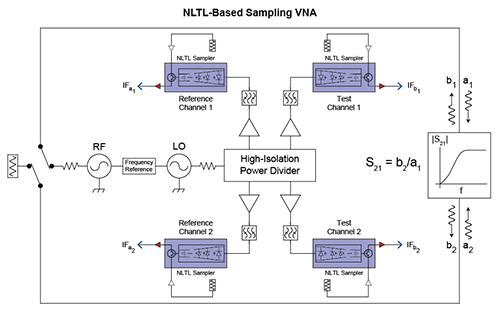 Shockline Nonlinear Transmission Line