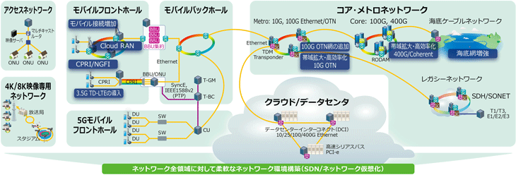 ネットワーク全領域に対して柔軟なネットワーク環境構築(SDN/ネットワーク仮想化)