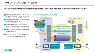 4K/8K 映像IPネットワーク回線の品質評価