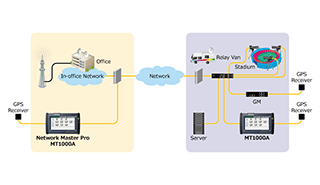 Anritsu MT1000A Evaluating 4K/8K IP Video Transmissions