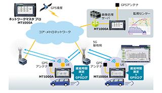 アンリツ MT1000A 5Gネットワークの低遅延実現に向けた評価