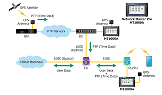 Anritsu MT1000A Evaluating Low-Latency 5G Networks