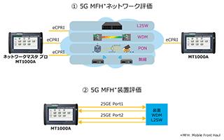 アンリツ MT1000A 25G eCPRI評価