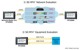 アンリツ MT1000A 25G PTP評価