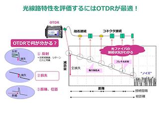 アンリツ MT9085A OTDR 試験_3
