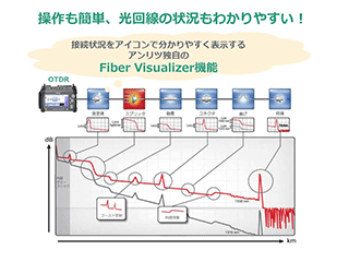 アンリツ MT9085A OTDR 試験_4