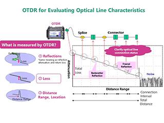Anritsu MT9085A OTDR Test_3