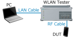 Example of WLAN Module Evaluation