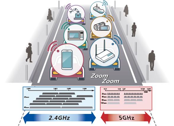 data-trafic