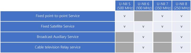 Predominant Licensed Services
