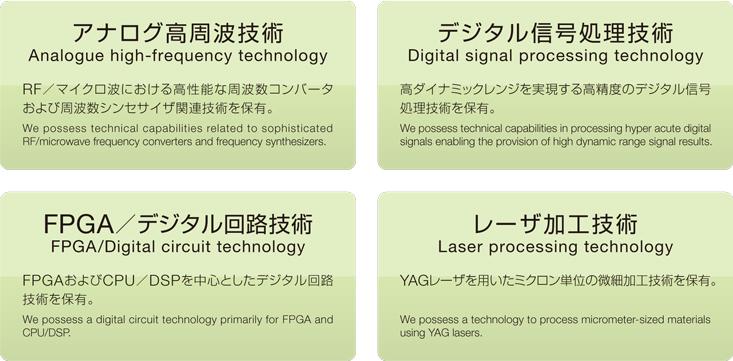 アナログ高周波技術/デジタル信号処理技術/FPGA・デジタル回路技術/レーザ加工技術